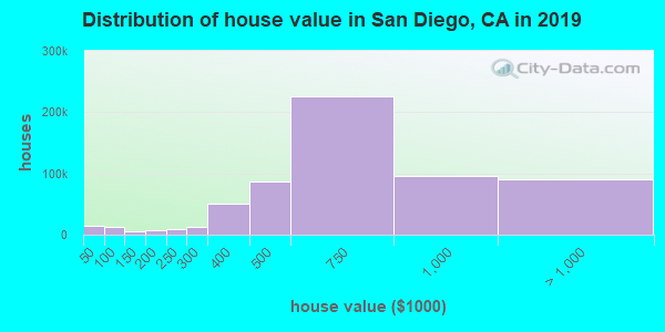 Distribution of house value in San Diego, CA in 2017