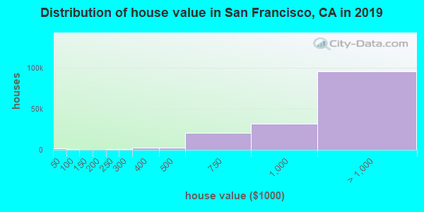 San Francisco County home values distribution