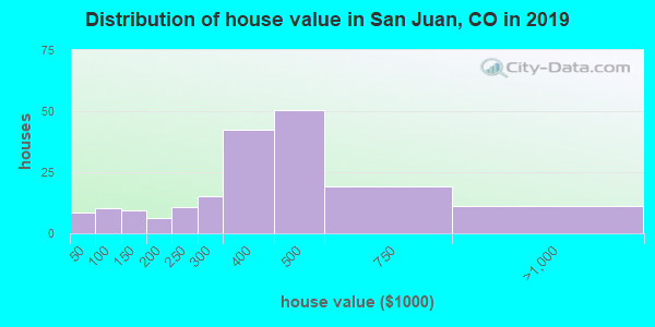 San Juan County home values distribution
