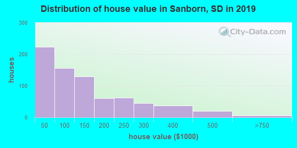 Sanborn County home values distribution