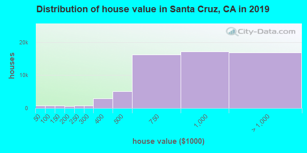 Santa Cruz County home values distribution