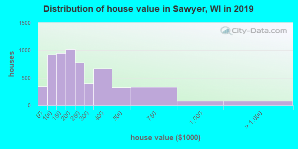 Sawyer County home values distribution