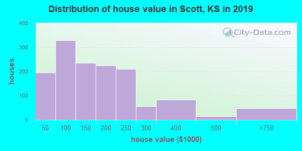 Distribution of house value in Scott, KS in 2019