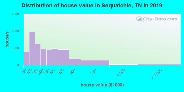 Sequatchie County home values distribution
