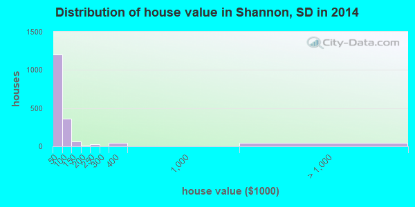 Shannon County home values distribution