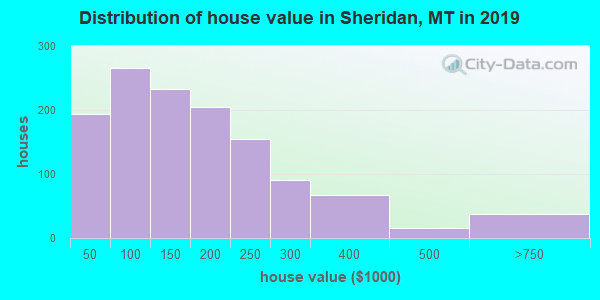 Sheridan County home values distribution