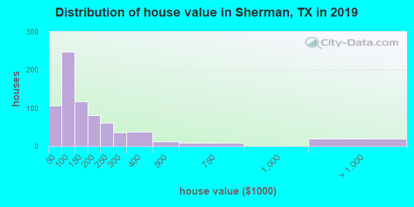 Sherman County home values distribution