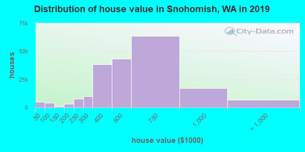 Snohomish County home values distribution