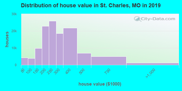 St. Charles County home values distribution