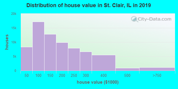St. Clair County home values distribution