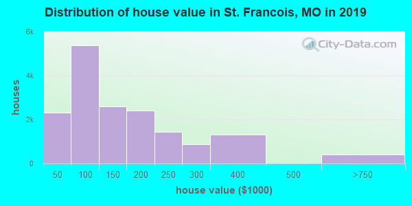 Distribution of house value in St. Francois, MO in 2017