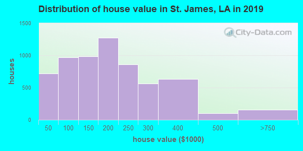 St. James Parish home values distribution