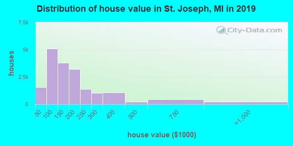 St. Joseph County home values distribution