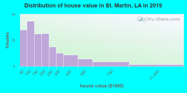 St. Martin Parish home values distribution