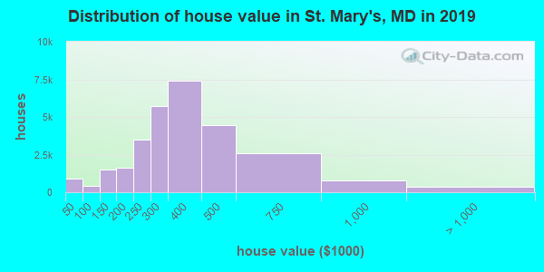 St. Mary's County home values distribution