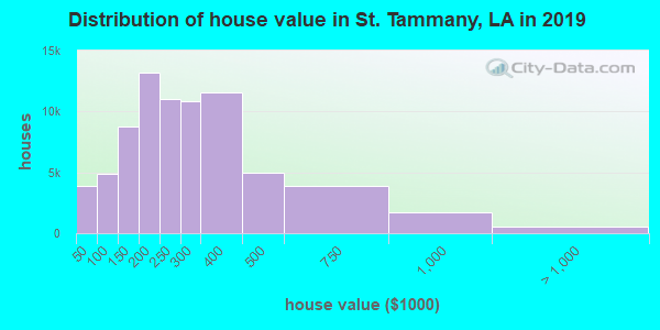 St. Tammany Parish home values distribution