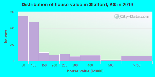 Stafford County home values distribution