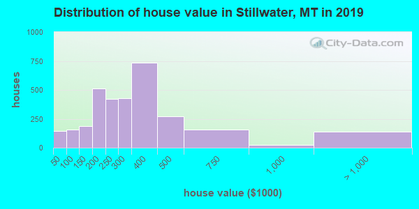 Stillwater County home values distribution