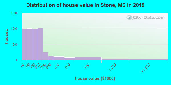 Stone County home values distribution