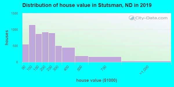 Stutsman County home values distribution