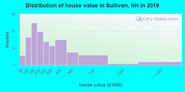 Distribution of house value in Sullivan, NH in 2019