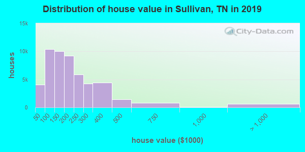 Sullivan County home values distribution