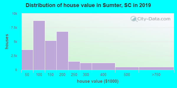 Sumter County home values distribution