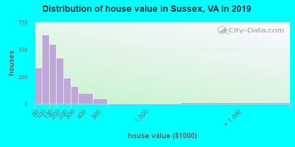 Sussex County home values distribution