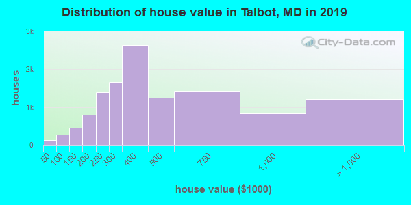 Talbot County home values distribution