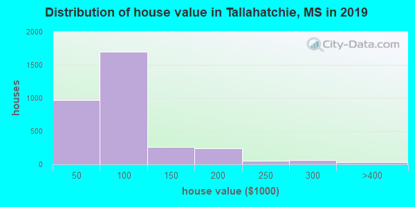 Tallahatchie County home values distribution