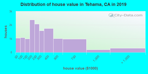 Tehama County home values distribution