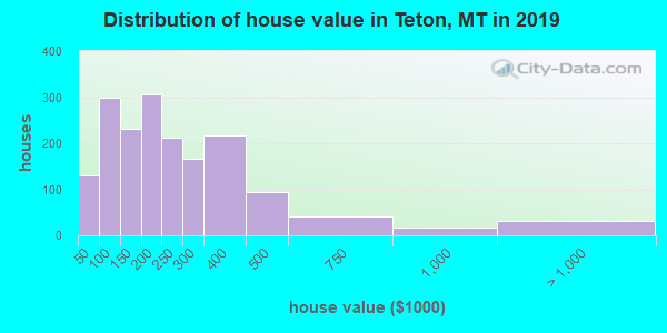 Teton County home values distribution