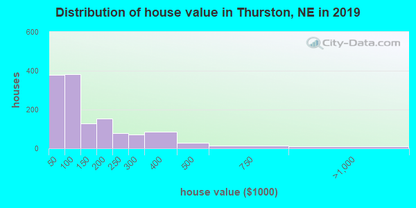 Thurston County home values distribution
