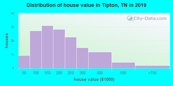Tipton County home values distribution