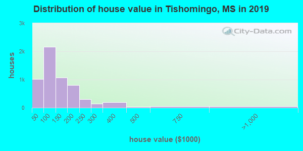 Tishomingo County home values distribution