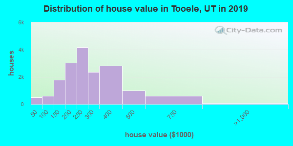 Tooele County home values distribution