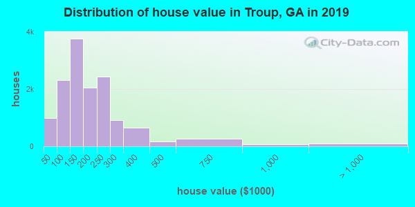 Troup County home values distribution
