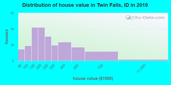 Twin Falls County home values distribution