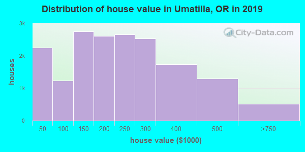 Umatilla County home values distribution