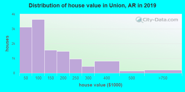 Union County home values distribution