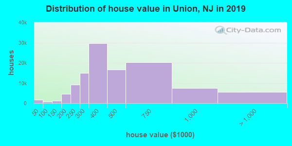 Distribution of house value in Union, NJ in 2019