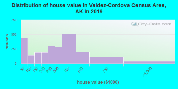 Valdez-Cordova Census Area home values distribution