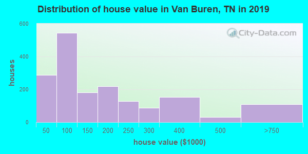 Van Buren County home values distribution