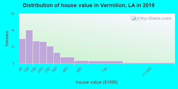 Vermilion Parish home values distribution