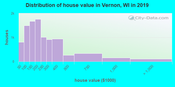 Vernon County home values distribution