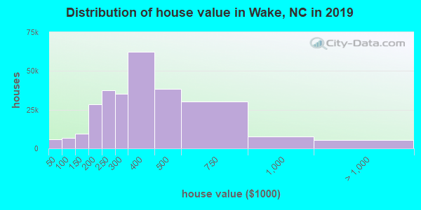 Wake County home values distribution