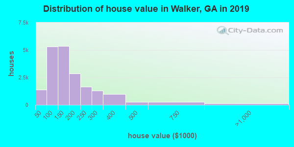 Walker County home values distribution