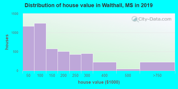 Walthall County home values distribution