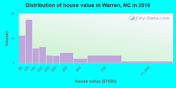 Distribution of house value in Warren, NC in 2017