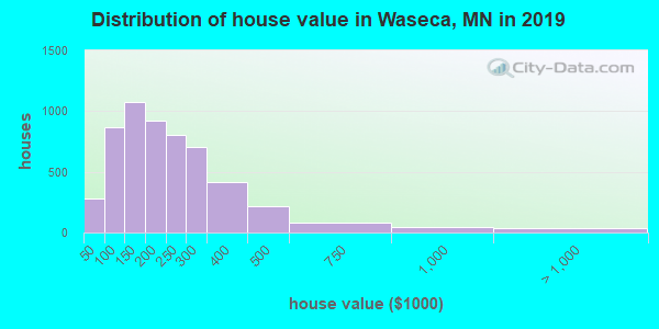 Waseca County home values distribution